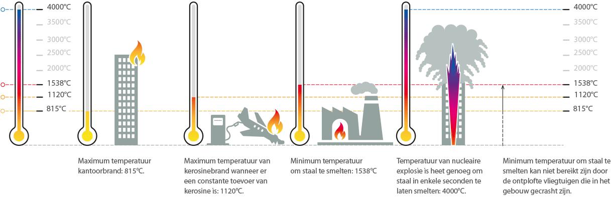 Temperaturen_brand_911_nl