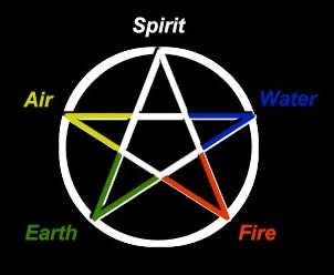 Pentagram en betekenis voor Wiccans