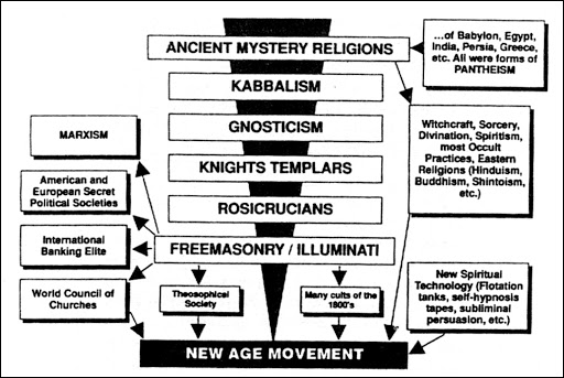 Secret Societies New Age - secret_societies_new_age_3