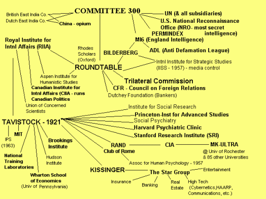 Committee of 300 en het Tavistock Institute in relatie tot andere Illuminati-organisaties