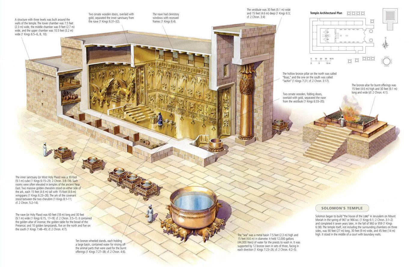 Solomon's tempel met buiten een altaar voor het verbranden van offers.