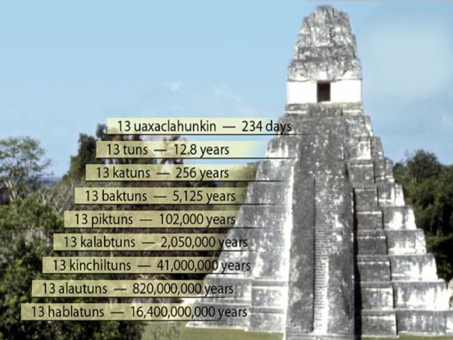 Maya-culture-baktuns_