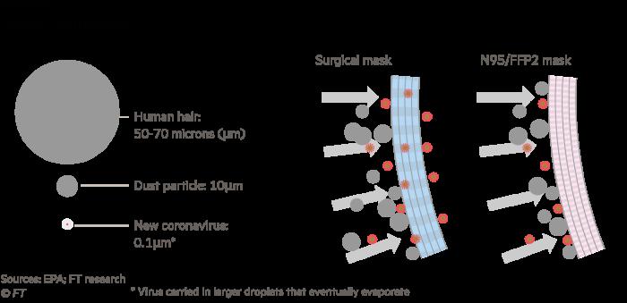 Het coronavirus is qua diameter een fractie van een mensenhaar. Chirurgenmaskers bieden geen bescherming voor deze kleine deeltjes.