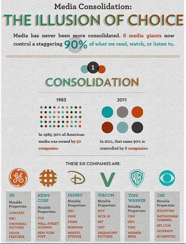 Zes corporaties hebben 90% van de media in handen.